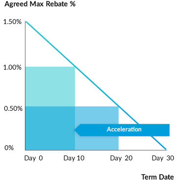 Rebate graph with target payment day 10